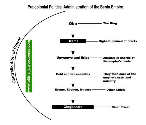 Pre-colonial administration of the Benin empire